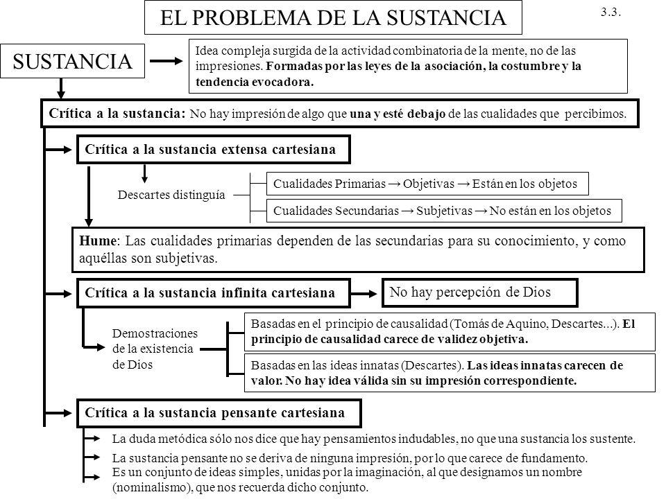 EL PROBLEMA DE LA SUSTANCIA SUSTANCIA Idea compleja surgida de la actividad combinatoria de la mente, no de las impresiones. Formadas por las leyes de