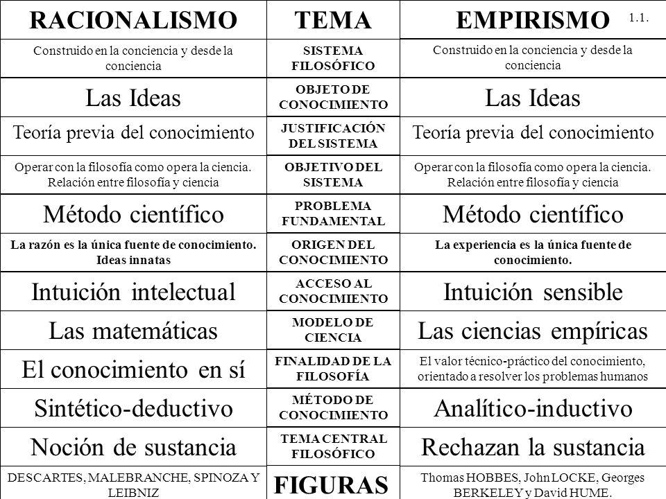 LA FILOSOFÍA DEL S.XVII. EMPIRISMO BACON influyen Filosofía experimental a través de R.
