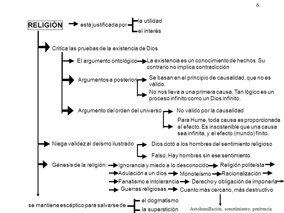 RELIGIÓN está justificada por la utilidad el interés Critica las pruebas de la existencia de Dios El argumento ontológico La existencia es un conocimi