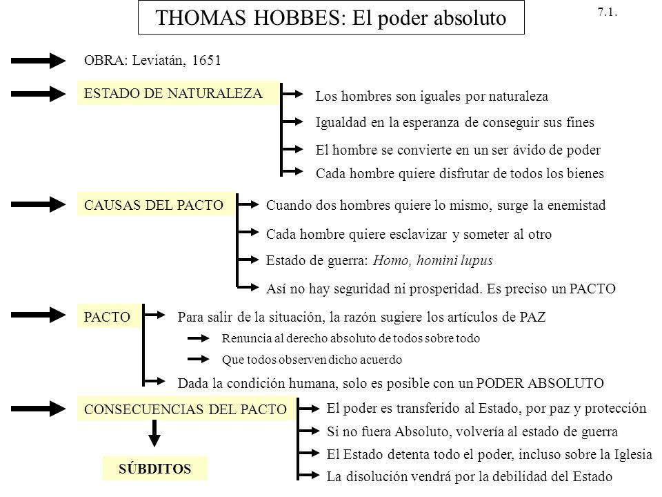 THOMAS HOBBES: El poder absoluto OBRA: Leviatán, 1651 ESTADO DE NATURALEZA Los hombres son iguales por naturaleza Igualdad en la esperanza de consegui