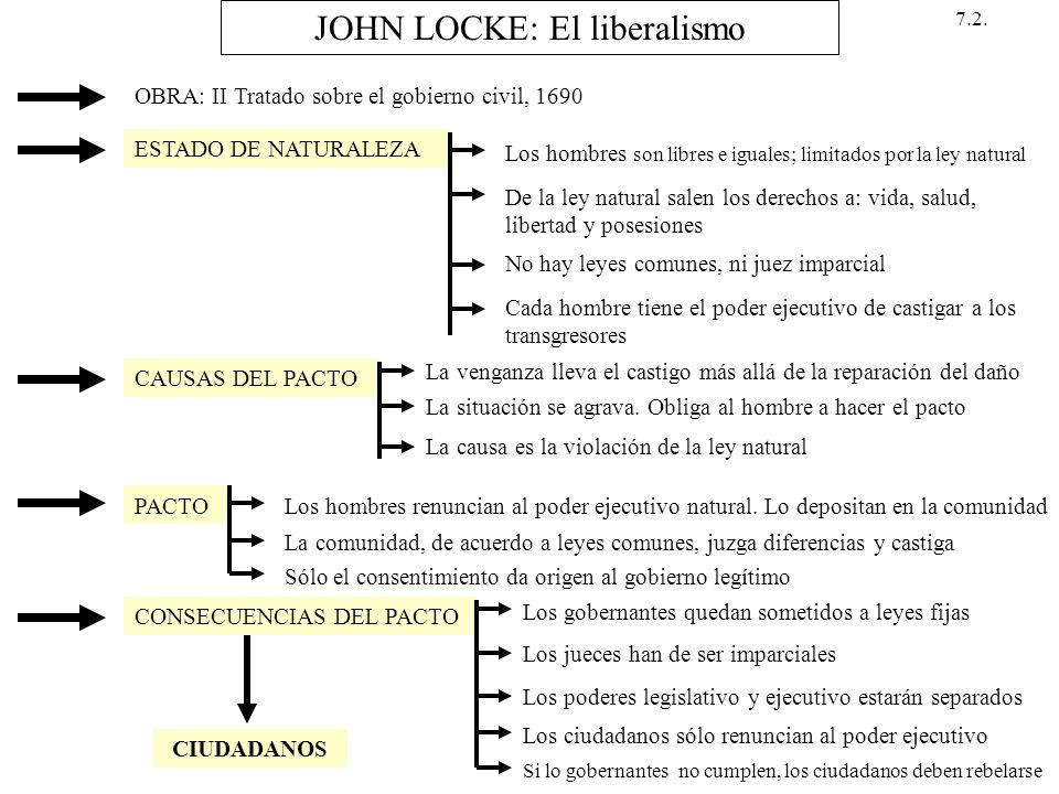 JOHN LOCKE: El liberalismo OBRA: II Tratado sobre el gobierno civil, 1690 ESTADO DE NATURALEZA Los hombres son libres e iguales; limitados por la ley