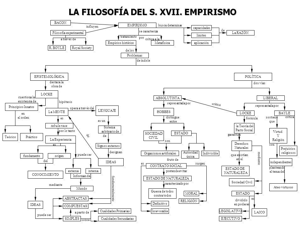 LA FILOSOFÍA DEL S. XVII. EMPIRISMO BACON influyen Filosofía experimental a través de R. BOYLERoyal Society EMPIRISMO se caracteriza por crítica a la