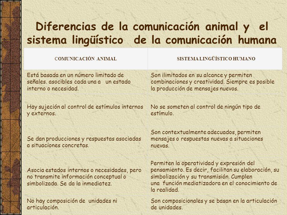 Diferencias de la comunicación animal y el sistema lingüístico de la comunicación humana COMUNICACIÓN ANIMAL SISTEMA LINGÜÍSTICO HUMANO Está basada en