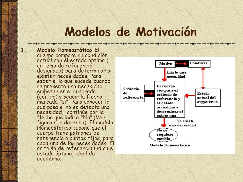 Modelos de Motivación 1.Modelo Homeostático El cuerpo compara su condición actual con el estado óptimo ( criterio de referencia designado) para determ