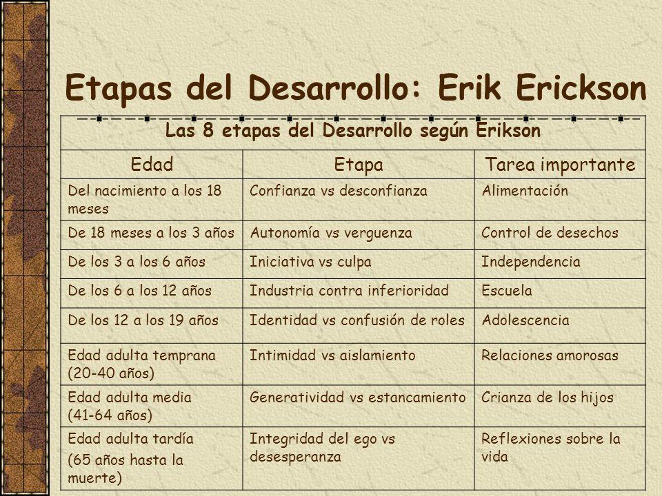 Etapas del Desarrollo: Erik Erickson Las 8 etapas del Desarrollo según Erikson EdadEtapaTarea importante Del nacimiento a los 18 meses Confianza vs de