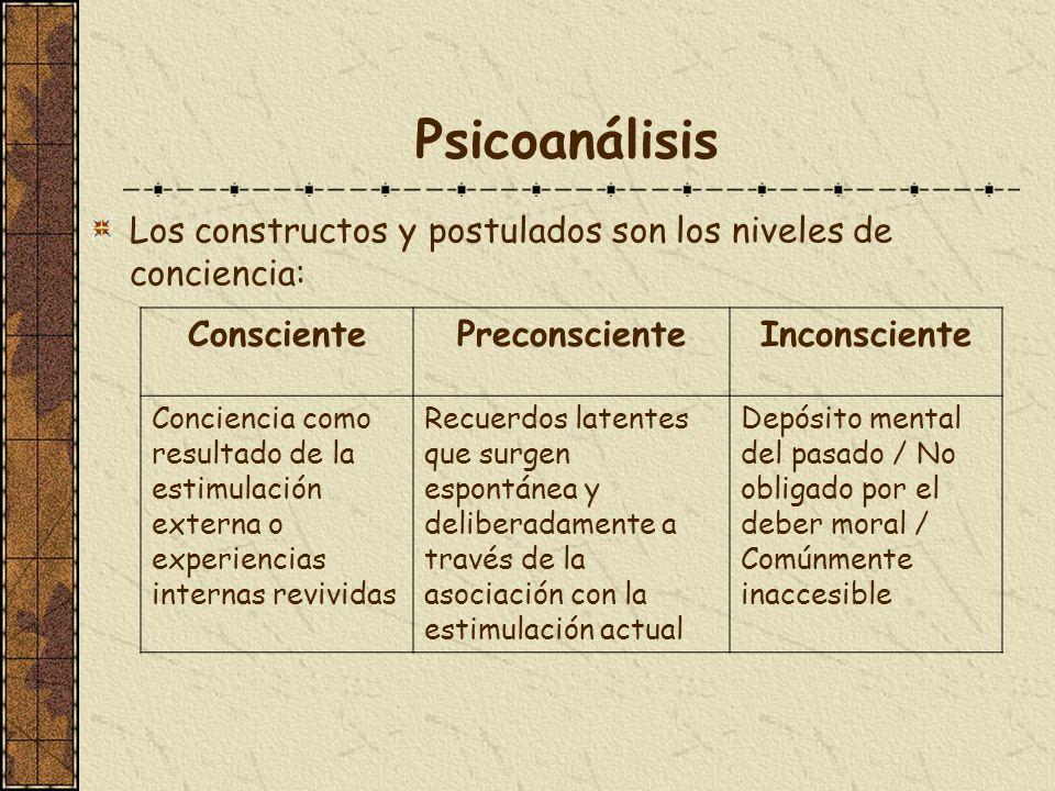 Psicoanálisis Los constructos y postulados son los niveles de conciencia: ConscientePreconscienteInconsciente Conciencia como resultado de la estimula