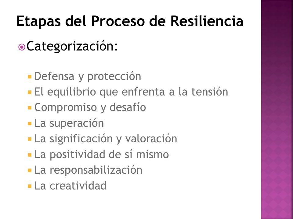Etapas del Proceso de Resiliencia Categorización: Defensa y protección El equilibrio que enfrenta a la tensión Compromiso y desafío La superación La s