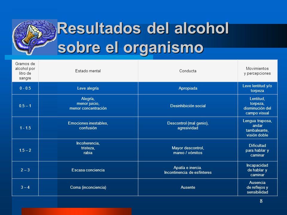 8 Resultados del alcohol sobre el organismo Resultados del alcohol sobre el organismo Gramos de alcohol por litro de sangre Estado mentalConducta Movi
