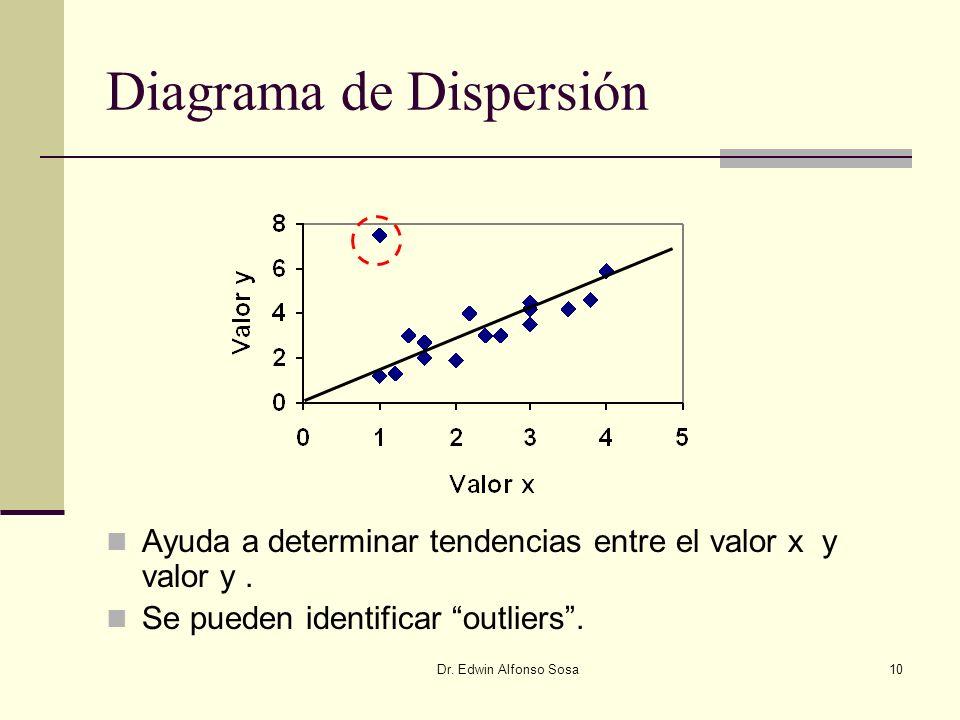 Dr. Edwin Alfonso Sosa10 Diagrama de Dispersión Ayuda a determinar tendencias entre el valor x y valor y. Se pueden identificar outliers.