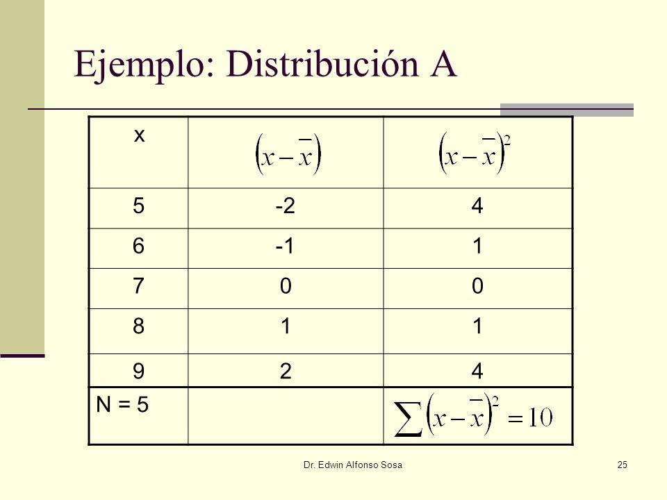 Dr. Edwin Alfonso Sosa25 Ejemplo: Distribución A x 5-24 61 700 811 924 N = 5