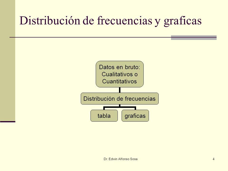 Dr. Edwin Alfonso Sosa4 Distribución de frecuencias y graficas Datos en bruto: Cualitativos o Cuantitativos Distribución de frecuencias tablagraficas
