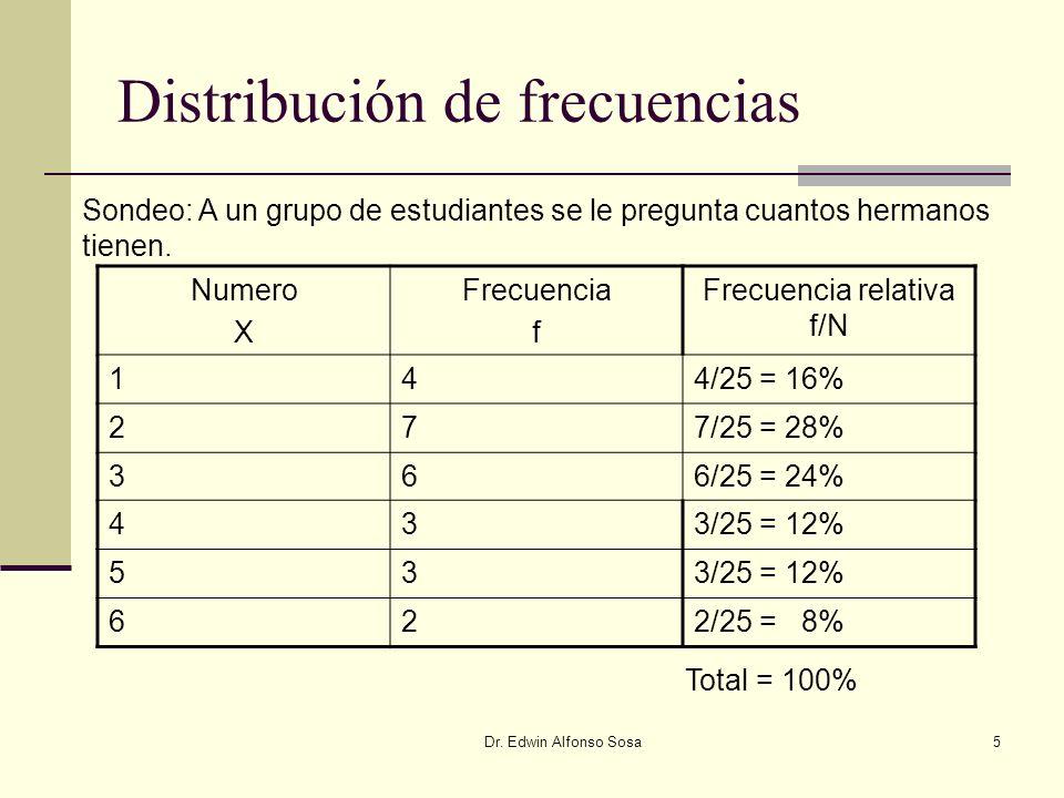 Dr. Edwin Alfonso Sosa5 Distribución de frecuencias Numero X Frecuencia f Frecuencia relativa f/N 144/25 = 16% 277/25 = 28% 366/25 = 24% 433/25 = 12%