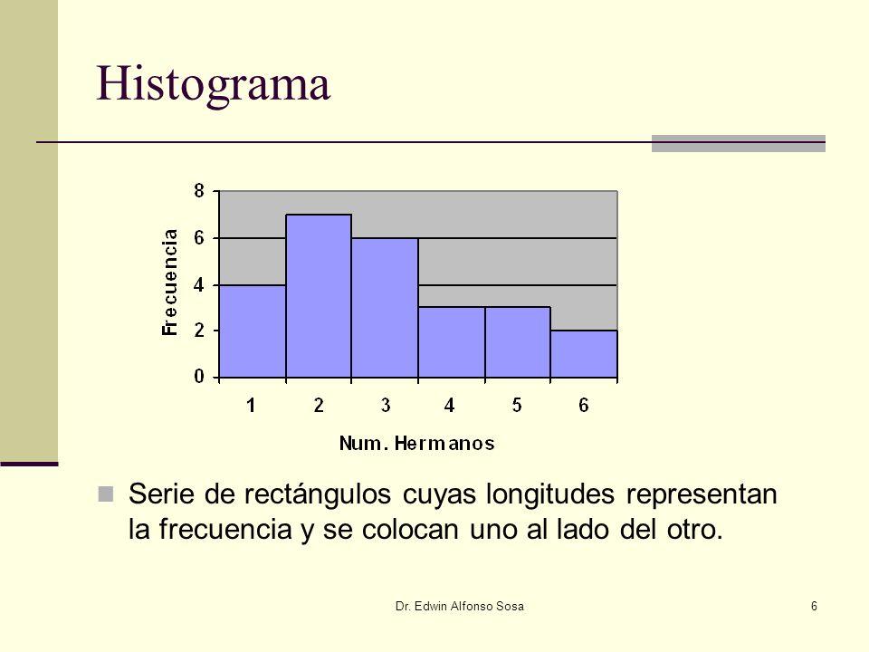 Dr. Edwin Alfonso Sosa6 Histograma Serie de rectángulos cuyas longitudes representan la frecuencia y se colocan uno al lado del otro.