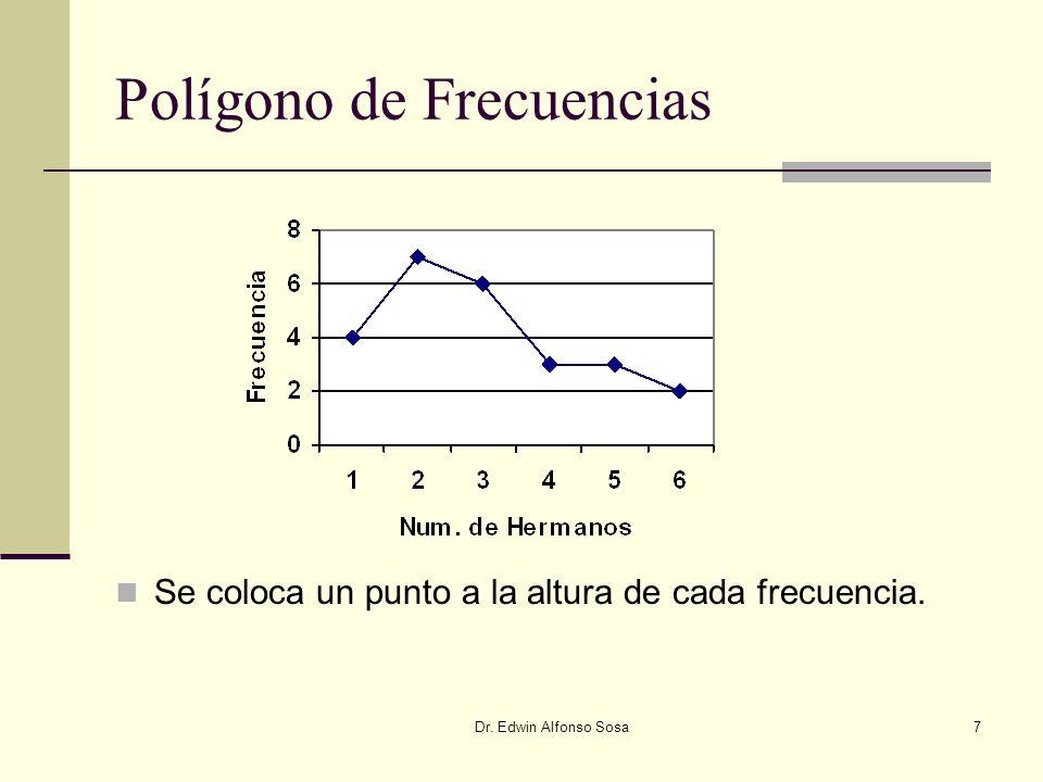 Dr. Edwin Alfonso Sosa7 Polígono de Frecuencias Se coloca un punto a la altura de cada frecuencia.