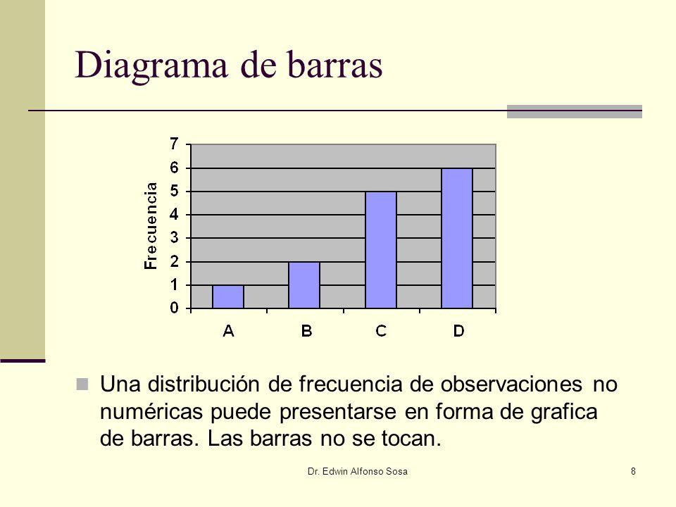 Dr. Edwin Alfonso Sosa8 Diagrama de barras Una distribución de frecuencia de observaciones no numéricas puede presentarse en forma de grafica de barra