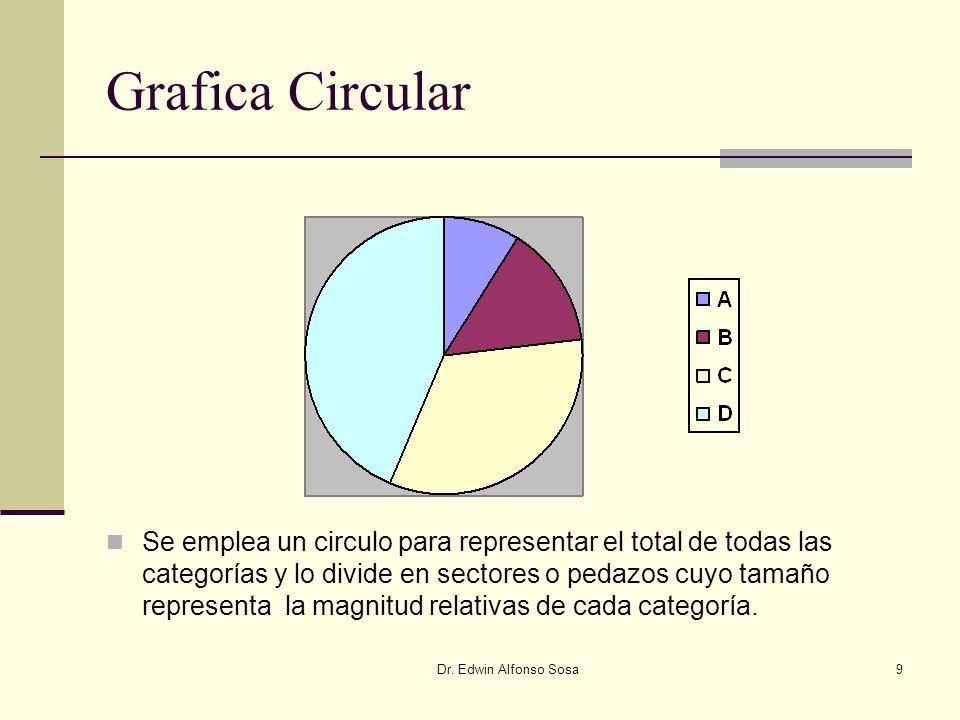 Dr. Edwin Alfonso Sosa9 Grafica Circular Se emplea un circulo para representar el total de todas las categorías y lo divide en sectores o pedazos cuyo