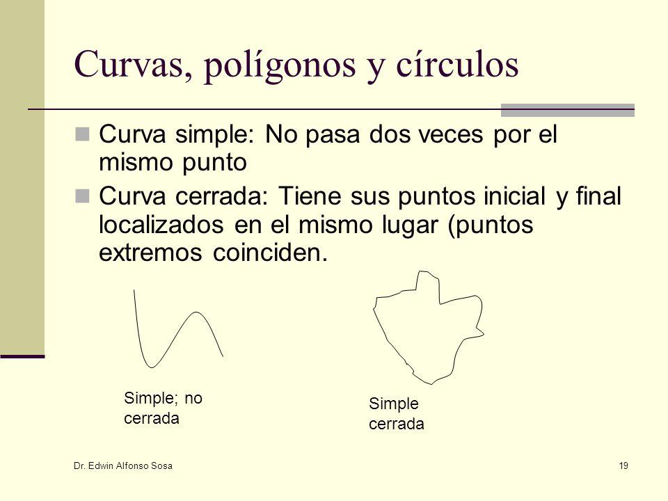 Dr. Edwin Alfonso Sosa 19 Curvas, polígonos y círculos Curva simple: No pasa dos veces por el mismo punto Curva cerrada: Tiene sus puntos inicial y fi
