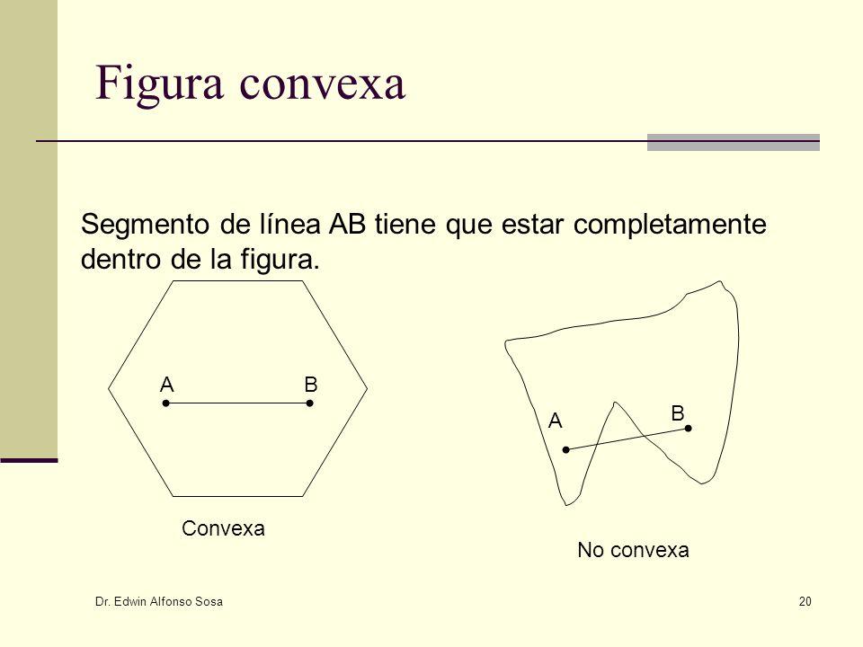 Dr. Edwin Alfonso Sosa 20 Figura convexa AB A B Convexa No convexa Segmento de línea AB tiene que estar completamente dentro de la figura.