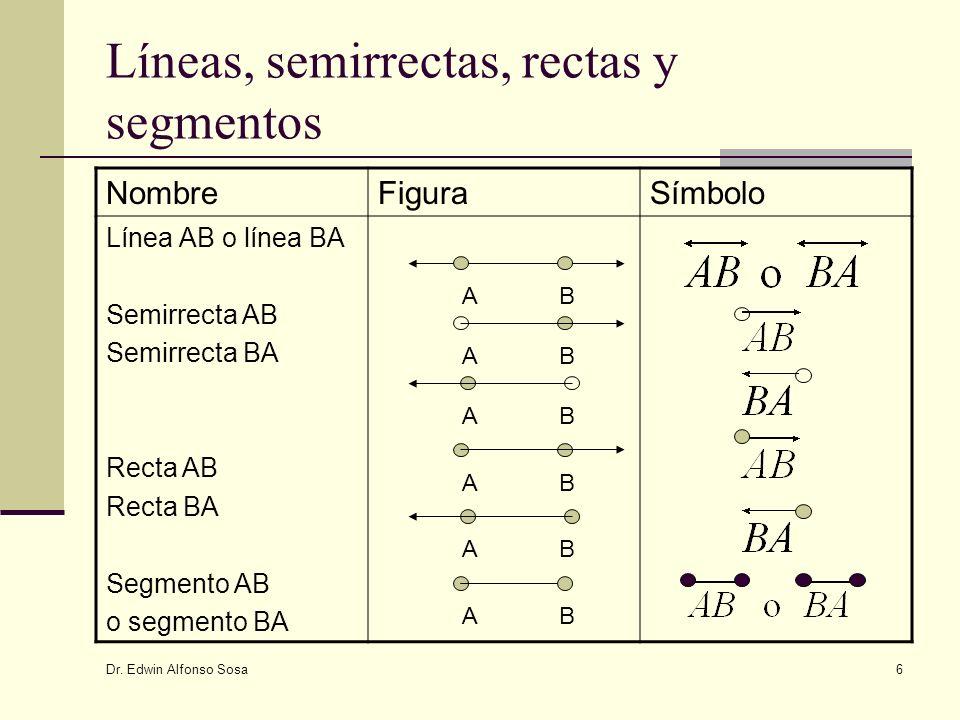 Dr. Edwin Alfonso Sosa 6 Líneas, semirrectas, rectas y segmentos NombreFiguraSímbolo Línea AB o línea BA Semirrecta AB Semirrecta BA Recta AB Recta BA