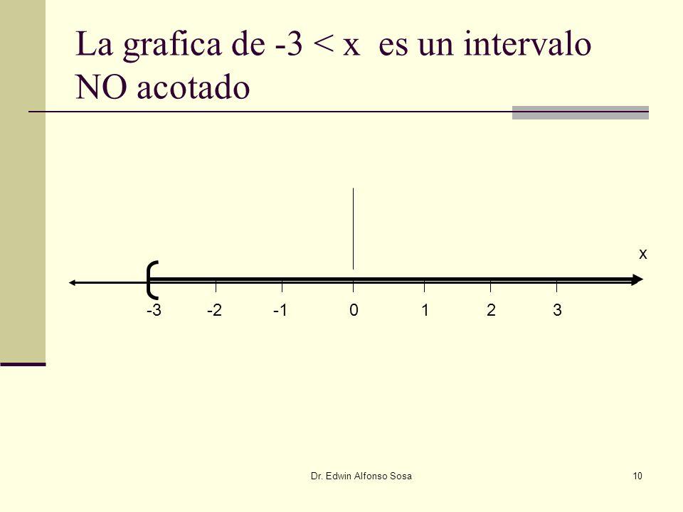 Dr. Edwin Alfonso Sosa10 La grafica de -3 < x es un intervalo NO acotado -2-30123 x