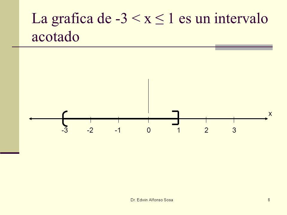 Dr. Edwin Alfonso Sosa8 La grafica de -3 < x 1 es un intervalo acotado -2-30123 x