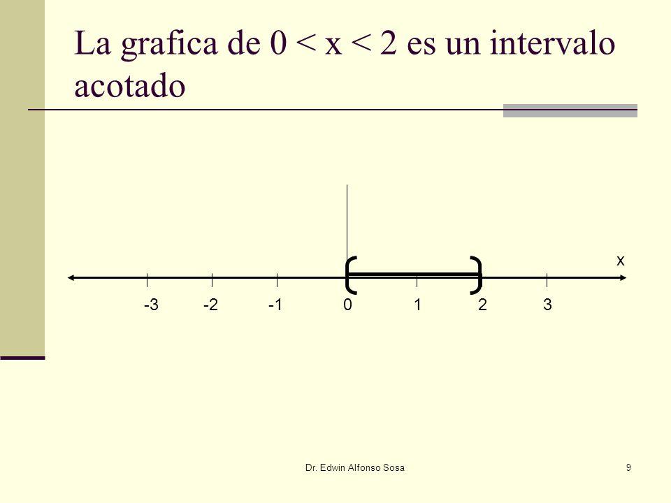 Dr. Edwin Alfonso Sosa9 La grafica de 0 < x < 2 es un intervalo acotado -2-30123 x