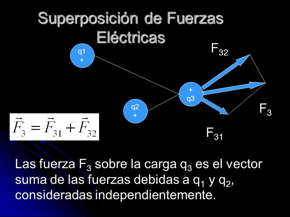 Superposición de Fuerzas Eléctricas q1 + q2 + q3 F3F3 F 32 F 31 Las fuerza F 3 sobre la carga q 3 es el vector suma de las fuerzas debidas a q 1 y q 2