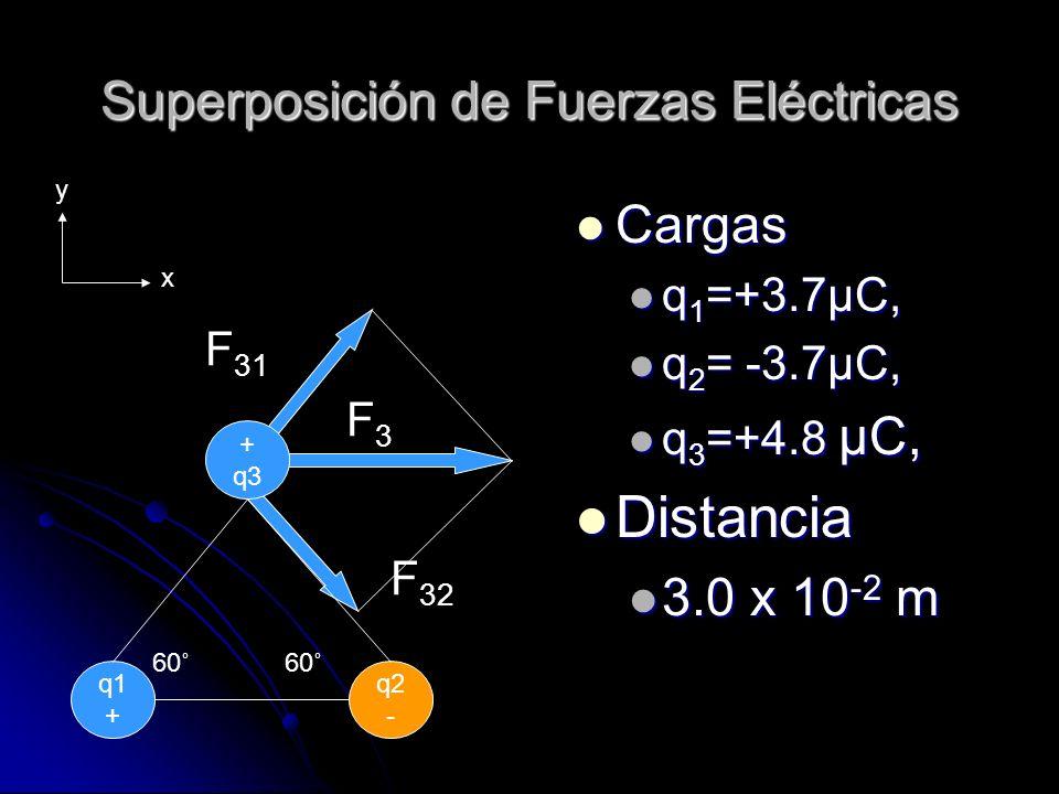 Superposición de Fuerzas Eléctricas Cargas Cargas q 1 =+3.7μC, q 1 =+3.7μC, q 2 = -3.7μC, q 2 = -3.7μC, q 3 =+4.8 μC, q 3 =+4.8 μC, Distancia Distanci