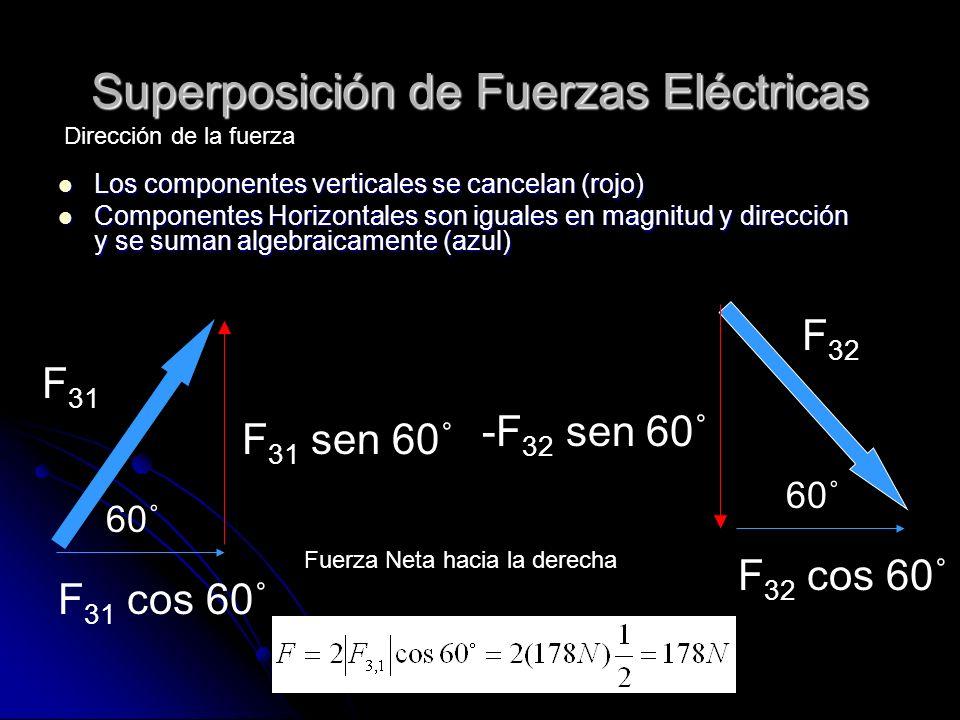 Superposición de Fuerzas Eléctricas Los componentes verticales se cancelan (rojo) Los componentes verticales se cancelan (rojo) Componentes Horizontal
