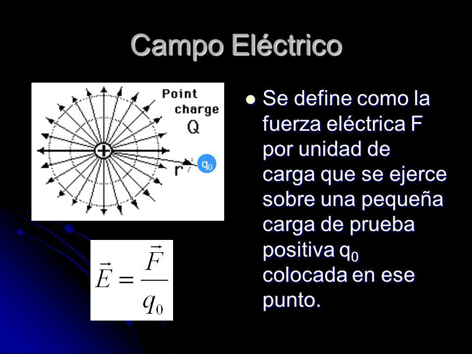 Campo Eléctrico Se define como la fuerza eléctrica F por unidad de carga que se ejerce sobre una pequeña carga de prueba positiva q 0 colocada en ese