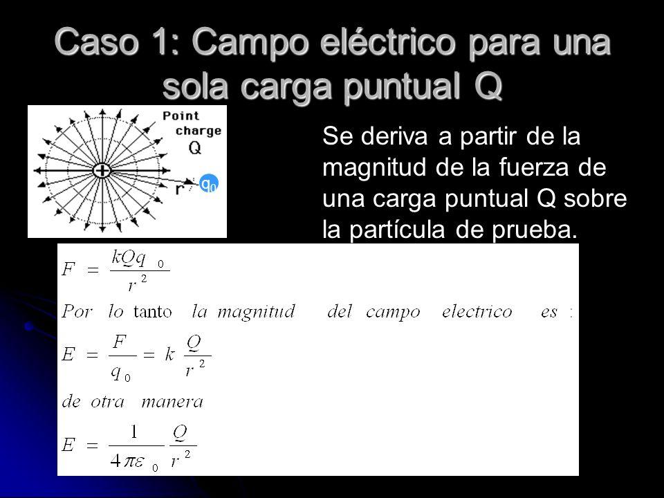 Caso 1: Campo eléctrico para una sola carga puntual Q Se deriva a partir de la magnitud de la fuerza de una carga puntual Q sobre la partícula de prue