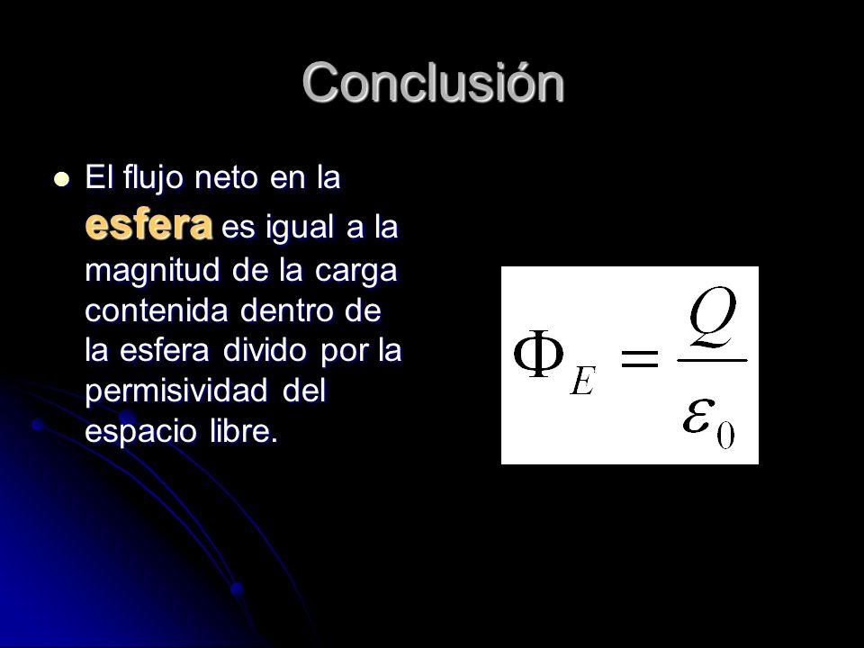 Conclusión El flujo neto en la esfera es igual a la magnitud de la carga contenida dentro de la esfera divido por la permisividad del espacio libre. E