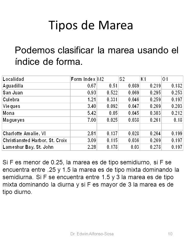 Tipos de Marea Podemos clasificar la marea usando el índice de forma. Si F es menor de 0.25, la marea es de tipo semidiurno, si F se encuentra entre.2