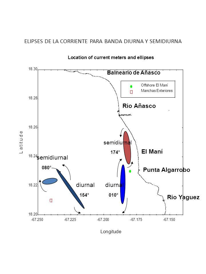 ELIPSES DE LA CORRIENTE PARA BANDA DIURNA Y SEMIDIURNA 18.20 18.22 18.24 18.26 18.28 18.30 -67.250-67.225-67.200-67.175-67.150 Offshore El Maní Mancha