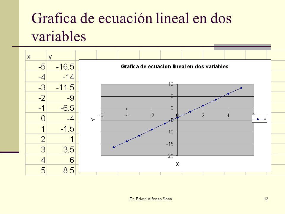 Dr. Edwin Alfonso Sosa12 Grafica de ecuación lineal en dos variables