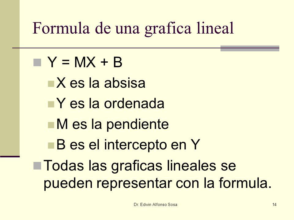 Dr. Edwin Alfonso Sosa14 Formula de una grafica lineal Y = MX + B X es la absisa Y es la ordenada M es la pendiente B es el intercepto en Y Todas las