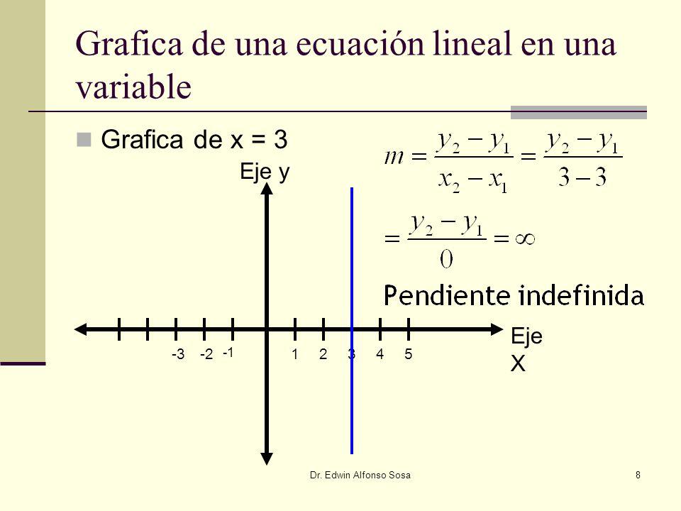 Dr. Edwin Alfonso Sosa8 Grafica de una ecuación lineal en una variable Grafica de x = 3 Eje y Eje X 12345-3-2