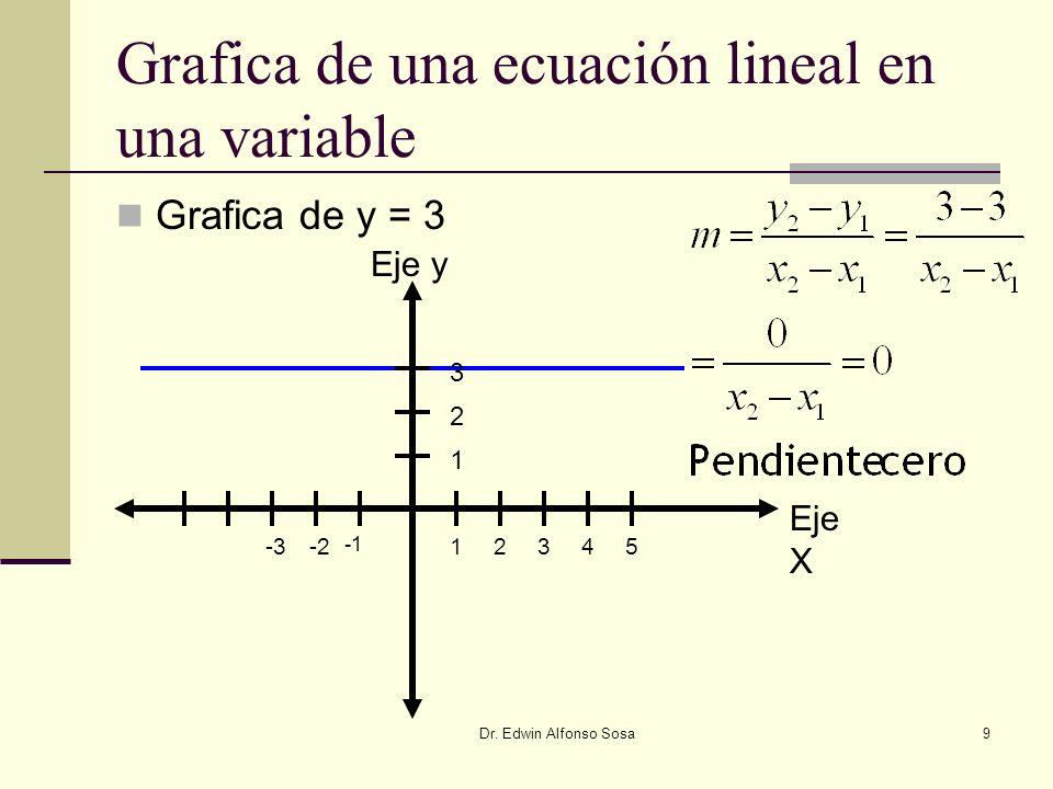 Dr. Edwin Alfonso Sosa9 Grafica de una ecuación lineal en una variable Grafica de y = 3 Eje X 12345-3-2 Eje y 1 2 3