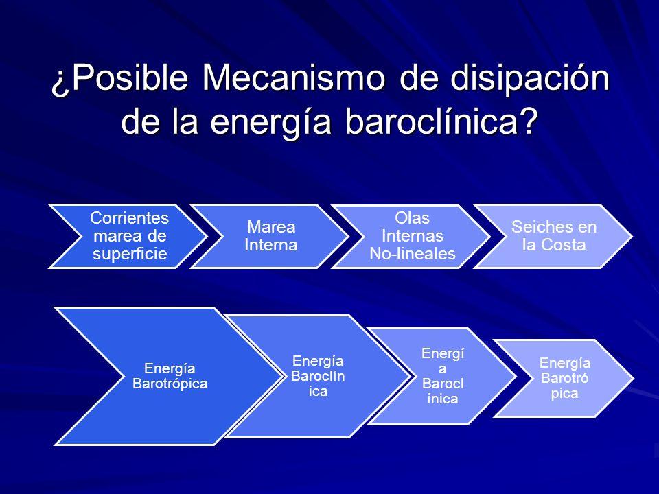 Energía Barotrópica Energía Baroclín ica Energía Barotró pica ¿Posible Mecanismo de disipación de la energía baroclínica? Corrientes marea de superfic