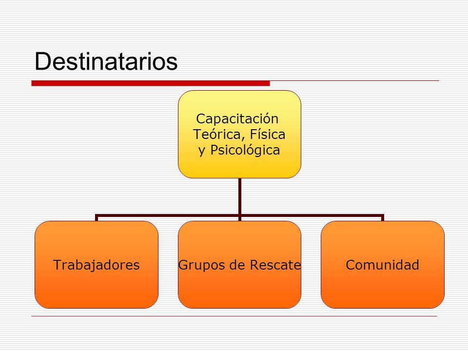 Destinatarios Capacitación Teórica, Física y Psicológica Trabajadores Grupos de Rescate Comunidad