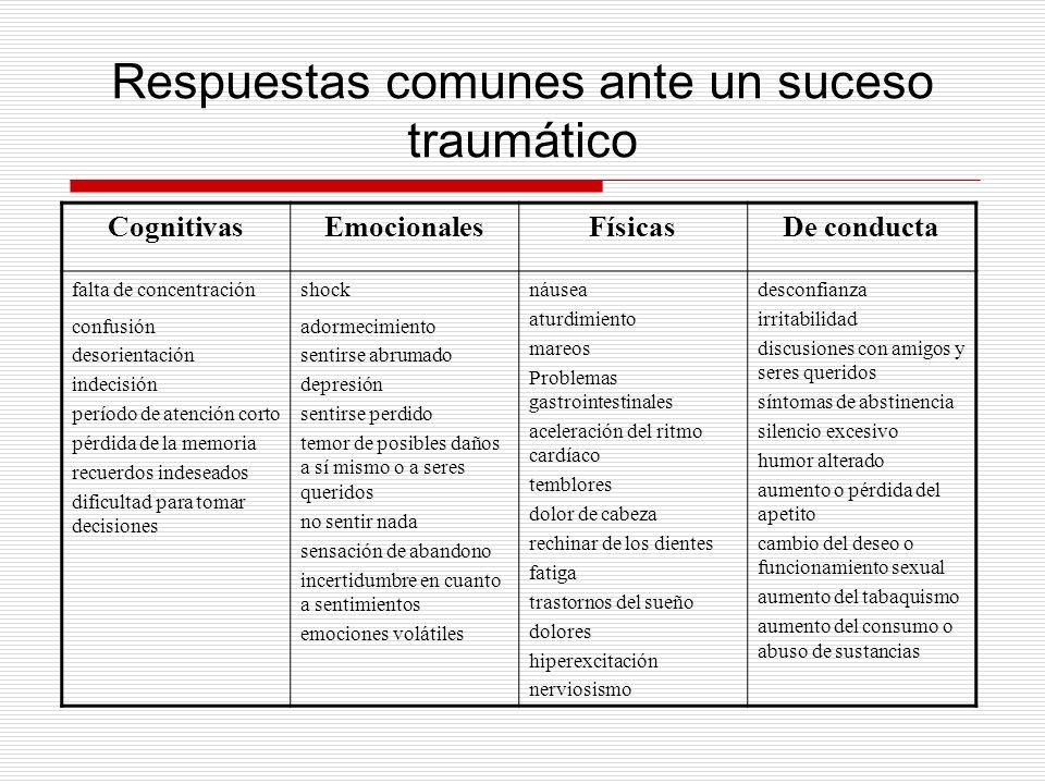 Respuestas comunes ante un suceso traumático CognitivasEmocionalesFísicasDe conducta falta de concentración confusión desorientación indecisión períod