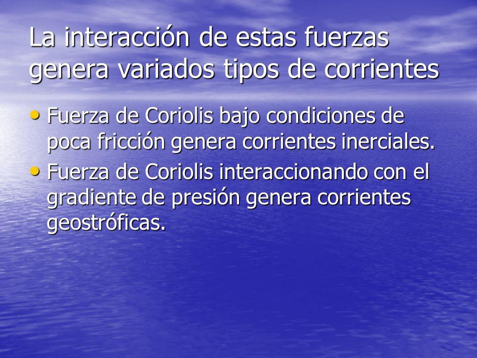 La interacción de estas fuerzas genera variados tipos de corrientes Fuerza de Coriolis bajo condiciones de poca fricción genera corrientes inerciales.