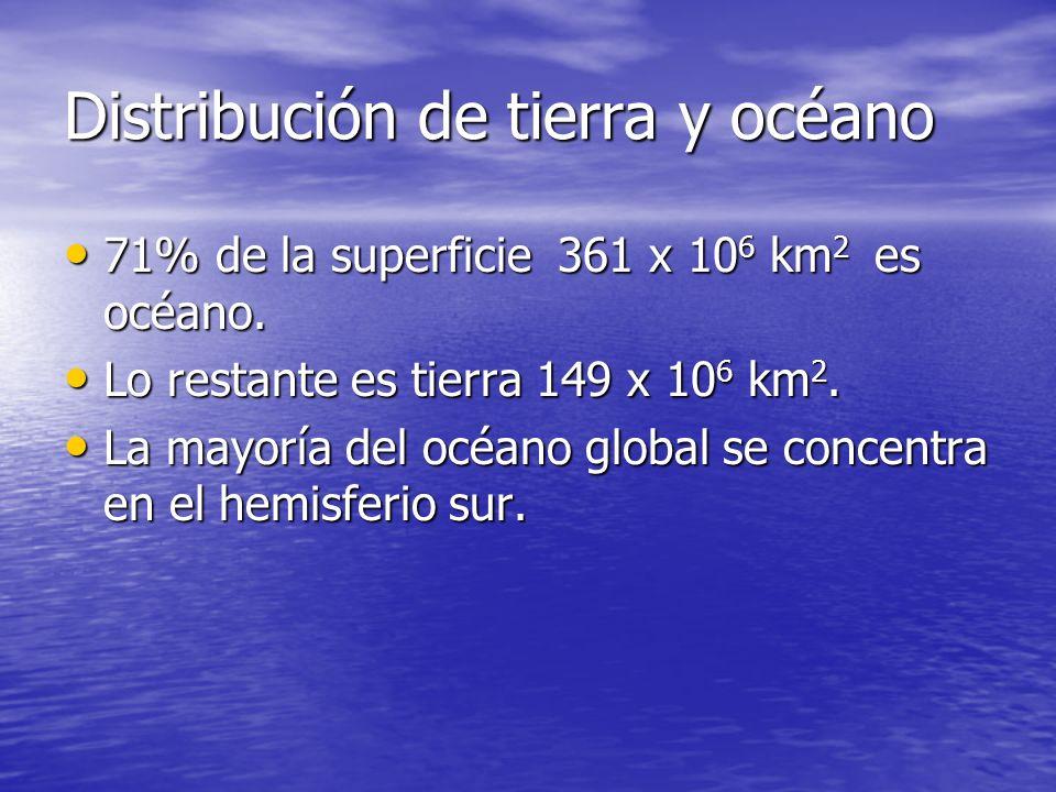 Distribución de tierra y océano 71% de la superficie 361 x 10 6 km 2 es océano. 71% de la superficie 361 x 10 6 km 2 es océano. Lo restante es tierra