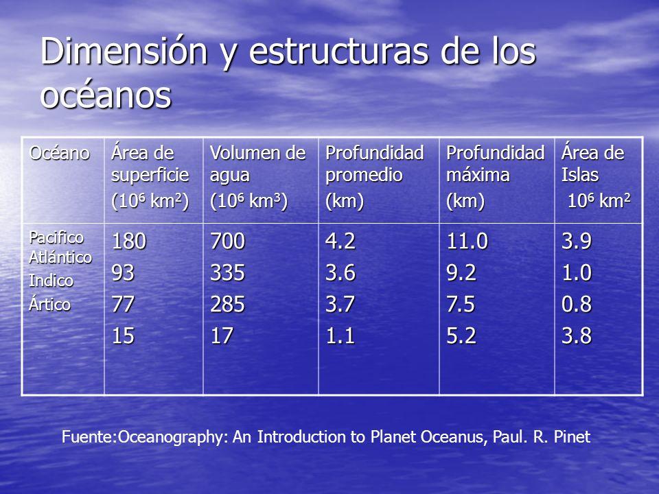 Océano Área de superficie (10 6 km 2 ) Volumen de agua (10 6 km 3 ) Profundidad promedio (km) Profundidad máxima (km) Área de Islas 10 6 km 2 10 6 km