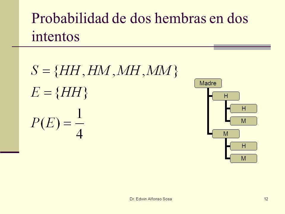 Dr. Edwin Alfonso Sosa12 Probabilidad de dos hembras en dos intentos Madre H H M M H M