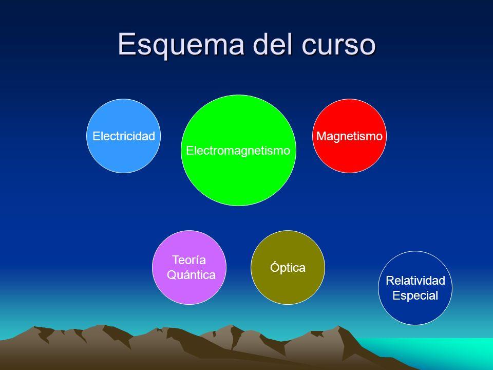 ElectricidadMagnetismo Teoría Quántica Óptica Electromagnetismo Relatividad Especial Esquema del curso