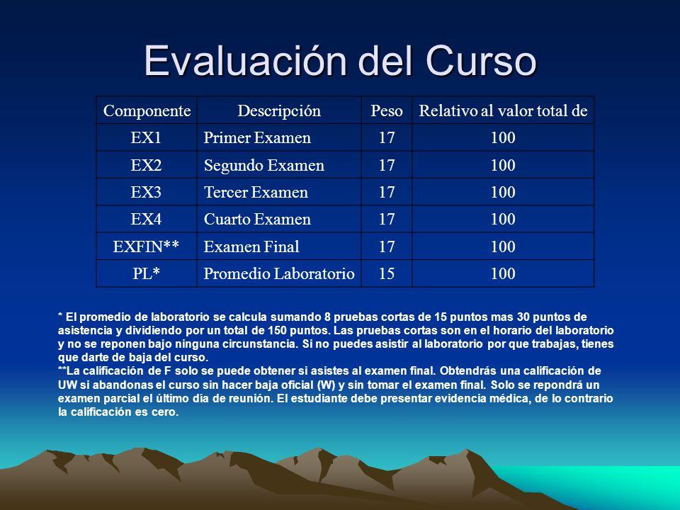 Evaluación del Curso ComponenteDescripciónPesoRelativo al valor total de EX1Primer Examen17100 EX2Segundo Examen17100 EX3Tercer Examen17100 EX4Cuarto
