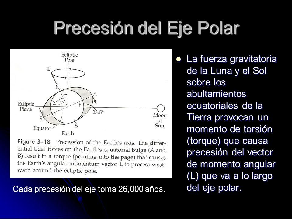 Precesión del Eje Polar La fuerza gravitatoria de la Luna y el Sol sobre los abultamientos ecuatoriales de la Tierra provocan un momento de torsión (t