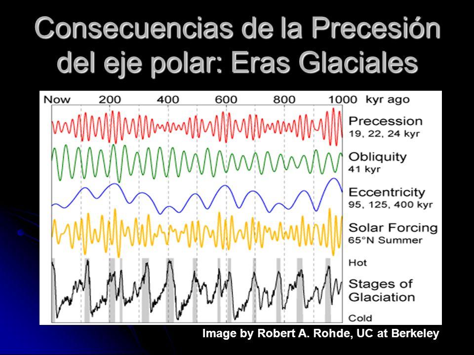 Consecuencias de la Precesión del eje polar: Eras Glaciales Image by Robert A. Rohde, UC at Berkeley