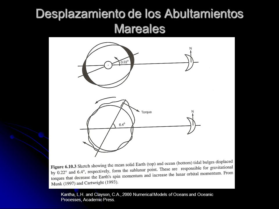 Desplazamiento de los Abultamientos Mareales Kantha, L.H. and Clayson, C.A., 2000 Numerical Models of Oceans and Oceanic Processes, Academic Press.